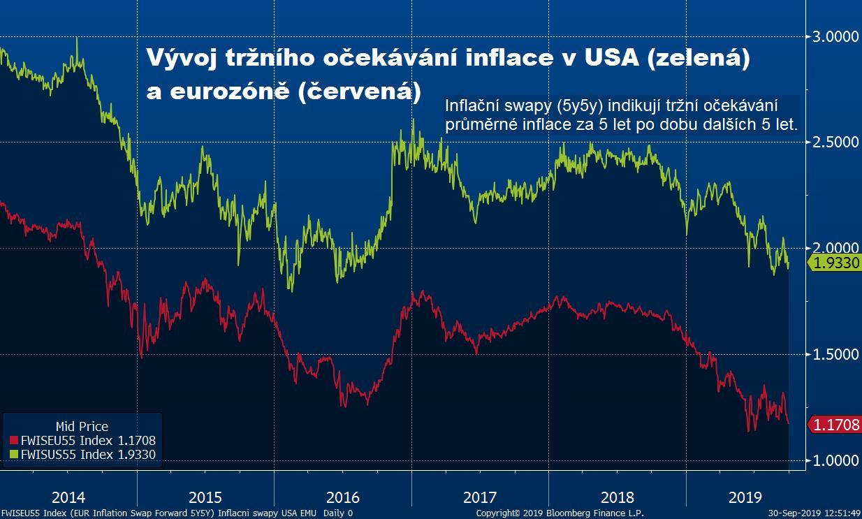 Tržní očekávání inflace v eurozóně je nejnižší od července