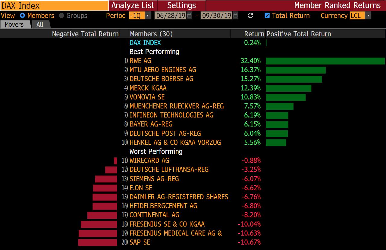 Vítězové a poražení indexu DAX ve 3Q