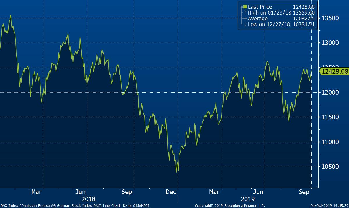 Vývoj německého akciového indexu DAX od začátku roku 2018