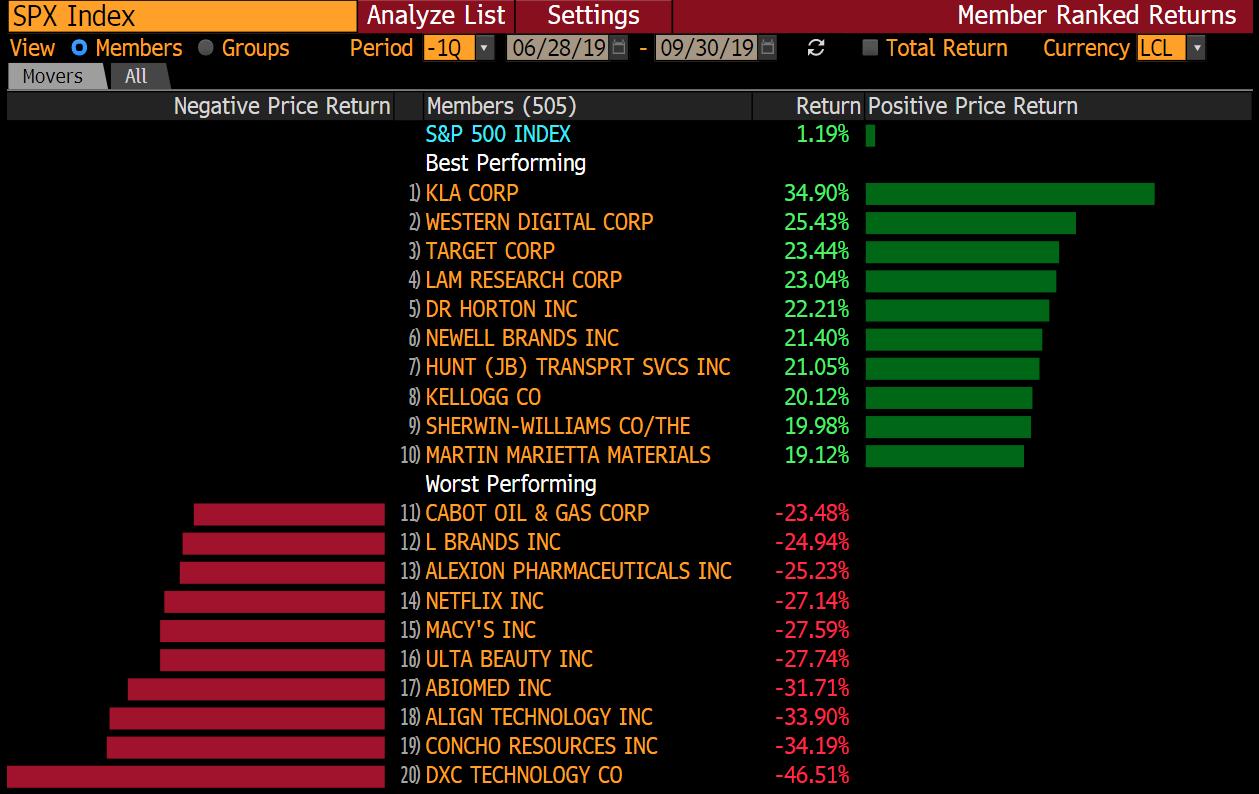 Deset vítězů a deset poražených indexu S&P 500 ve 3Q 2019
