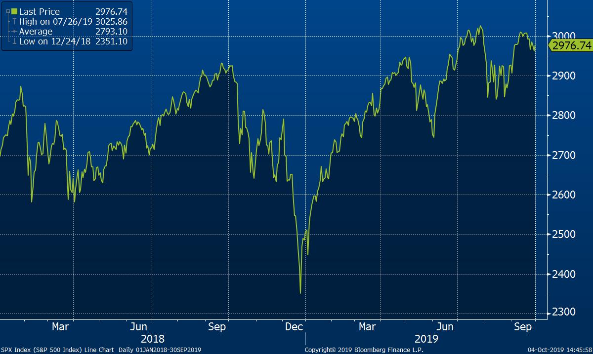 Vývoj amerického akciového indexu S&P 500 od začátku roku 2018