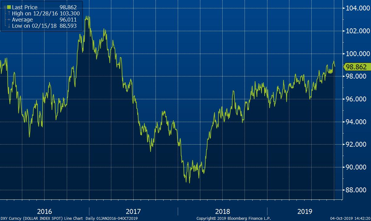 Vývoj síly amerického dolaru od roku 2016