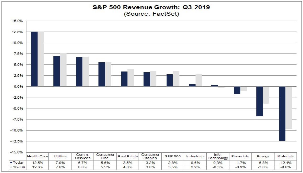 Analytické projekce růstů a poklesů výnosů sektorů amerického indexu S&P 500 za 3Q 2019