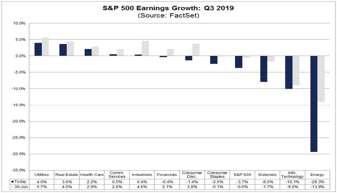 Analytické projekce růstů a poklesů zisků sektorů amerického indexu S&P 500 za 3Q 2019