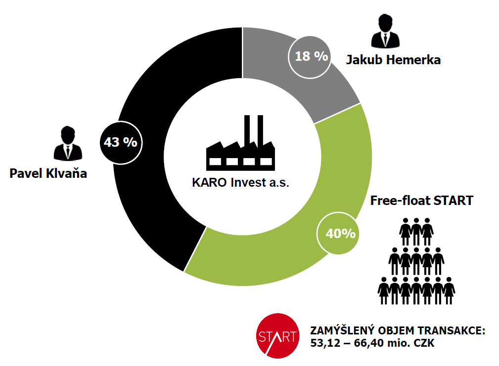 Plánovaná akcionářská struktura po IPO