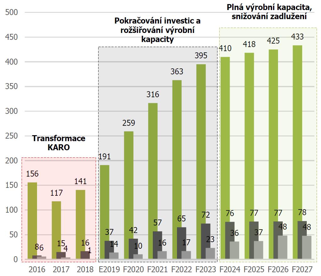 Hospodaření společnosti a výhled do budoucna: Tržby (zelená), hrubý provozní zisk EBITDA (tmavě šedá) a čistý zisk (světle šedá)