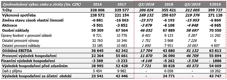 Výsledky Prabosu v roce 2016, 2017, 9M 2018, 2018, 9M 2019 a projekce na celý rok 2019