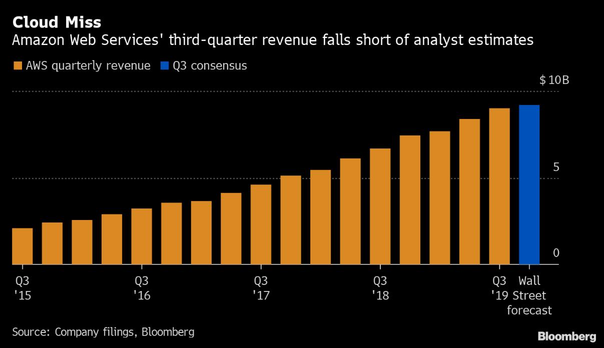 Vývoj výnosů z cloudových služeb Amazonu (oranžová) včetně očekávání analytiků za 3Q (modrá)
