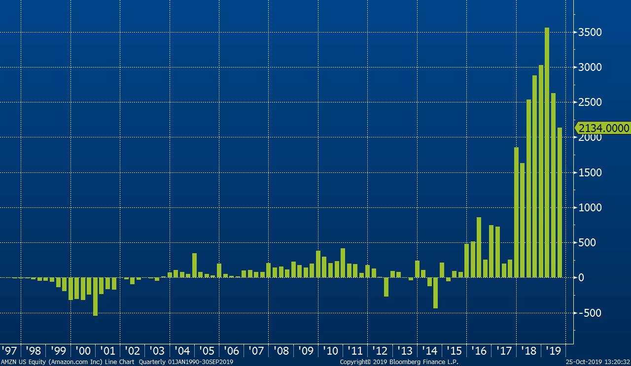 Vývoj čistého zisku Amazonu od roku 1997. Amazon dlouhé roky minimalizoval svůj zisk ve prospěch investic a dlouhodobého růstu