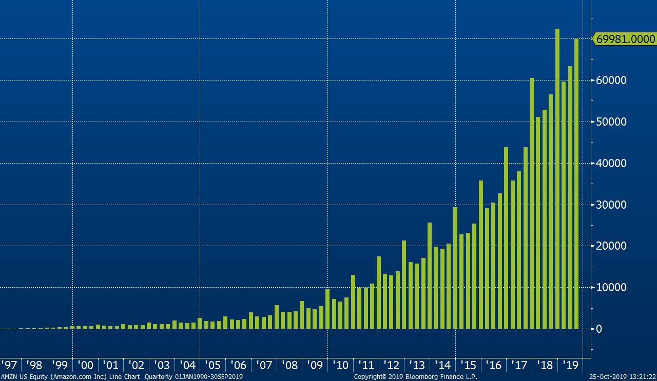 Vývoj celkových čtvrtletních výnosů společnosti Amazon od vstupu na burzu v roce 1997