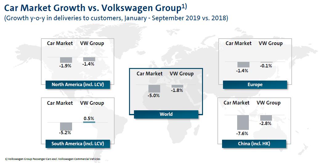 Dodávky Volkswagenu byly ve všech regionech silnější oproti trhu