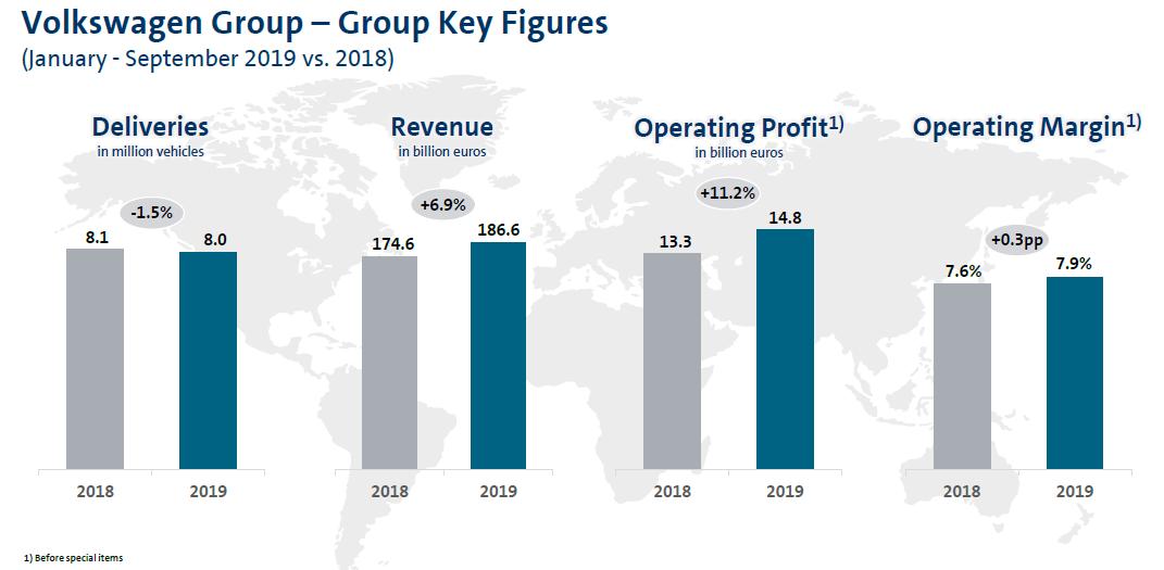 Výsledky Volkswagenu za prvních devět měsíců roku 2019