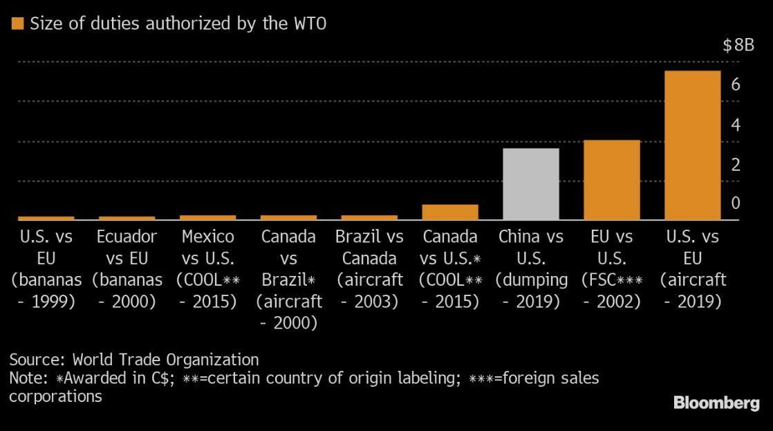 Schválená výše cla (šedá) je třetí nejvyšší v historii WTO