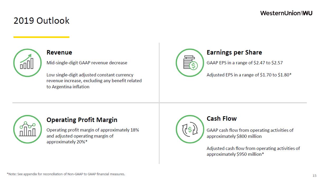 Finanční cíle Western Union pro rok 2019