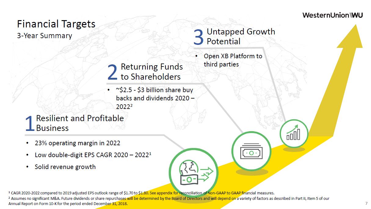 Tříletý finanční plán Western Union