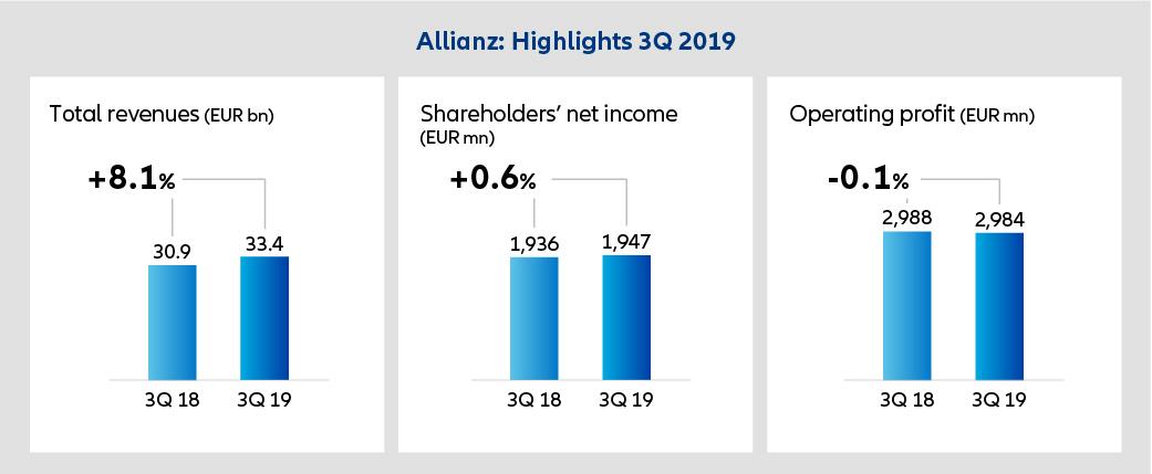 Přehled výsledků pojišťovny Allianz za 3Q
