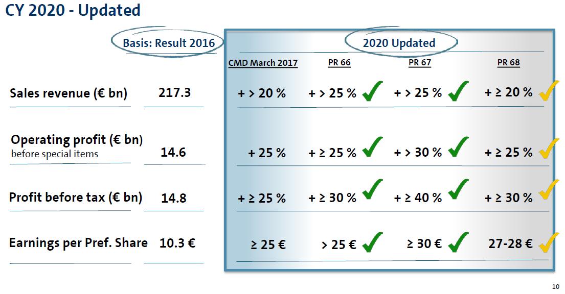 Volkswagen snížil výhled na rok 2020