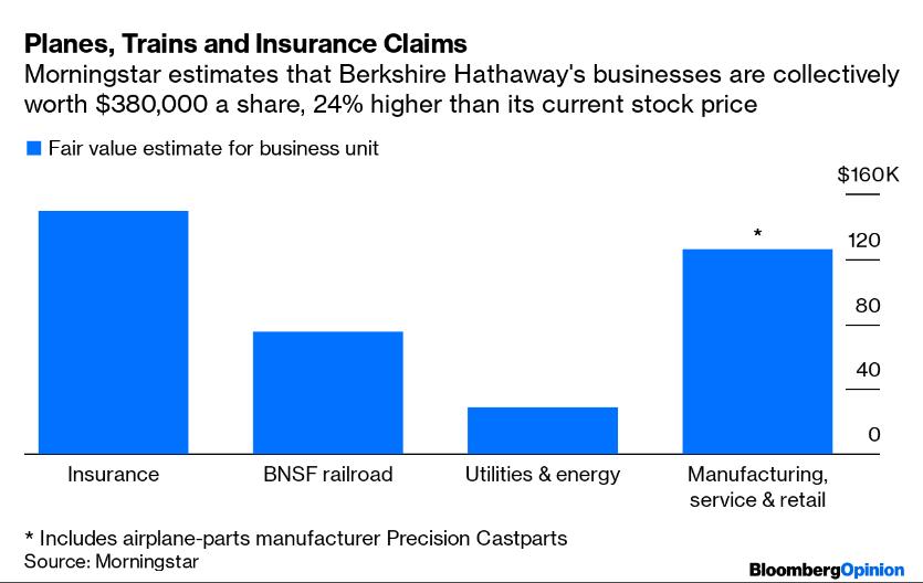 Zleva: Odhadovaná hodnota pojišťovacího segmentu, železnice, energetického segmentu a výroby, služeb a maloobchodu podle analytika  Greggoryho Warrena