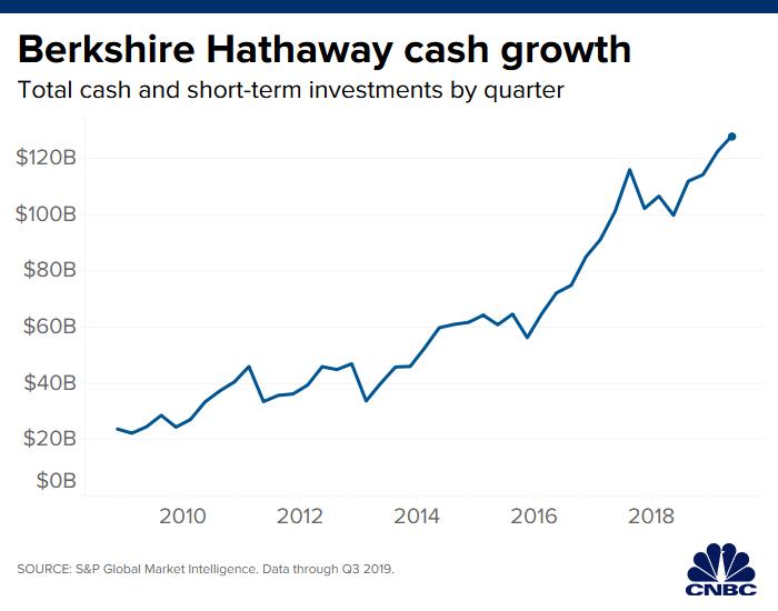Berkshire Hathaway jako stroj na peníze: V posledních letech roste hotovost držená společností. Warrenu Buffettovi tak dává velkou flexibilitu reagovat na vzácné, leč velké příležitosti