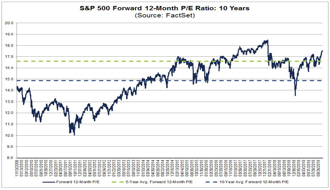Vývoj ukazatele očekávaného P/E na dalších dvanáct měsíců za posledních 10 let