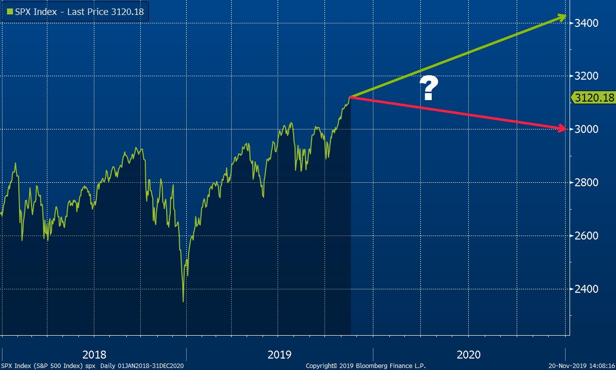 Vývoj indexu S&P 500 od roku 2018 s naznačením projekcí investičních stratégů
