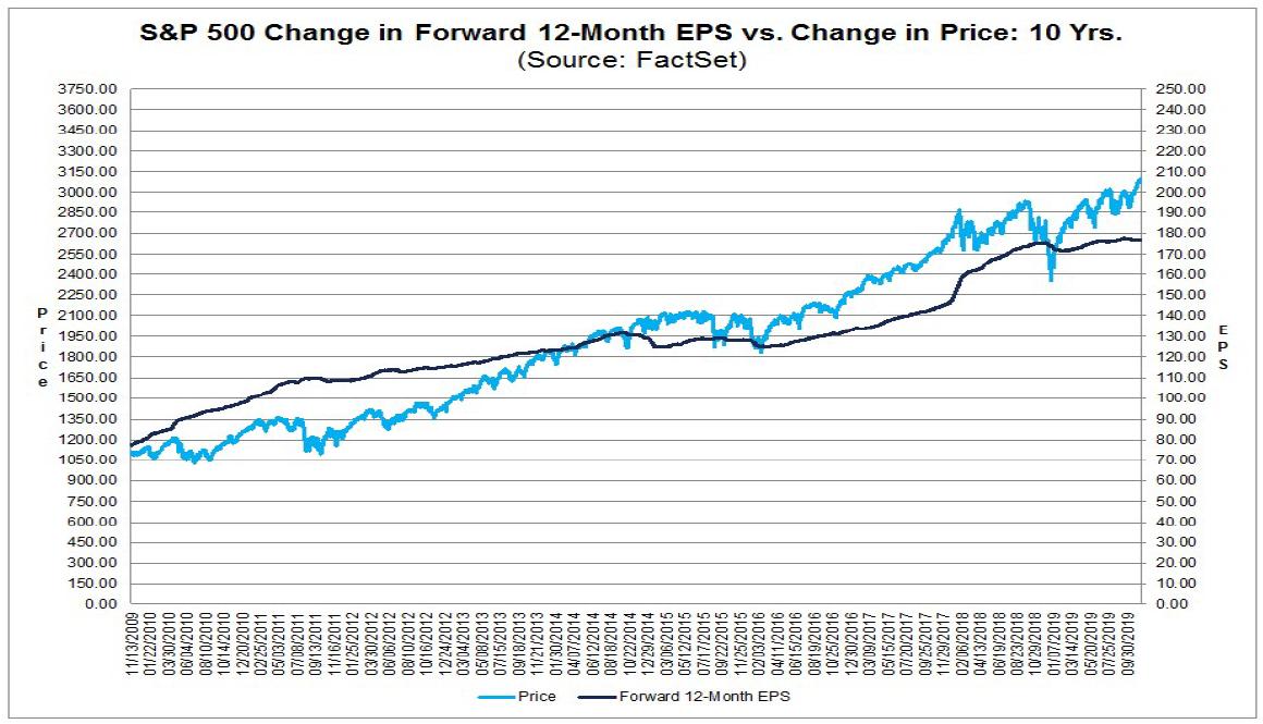 Vývoj indexu S&P 500 (světle modrá) a očekávaného zisku na akcii na v dalších 12 měsících (tmavě modrá) za posledních 10 let