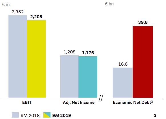 Meziroční vývoj provozního zisku, očištěného čistého zisku za 9M a čistého dluhu