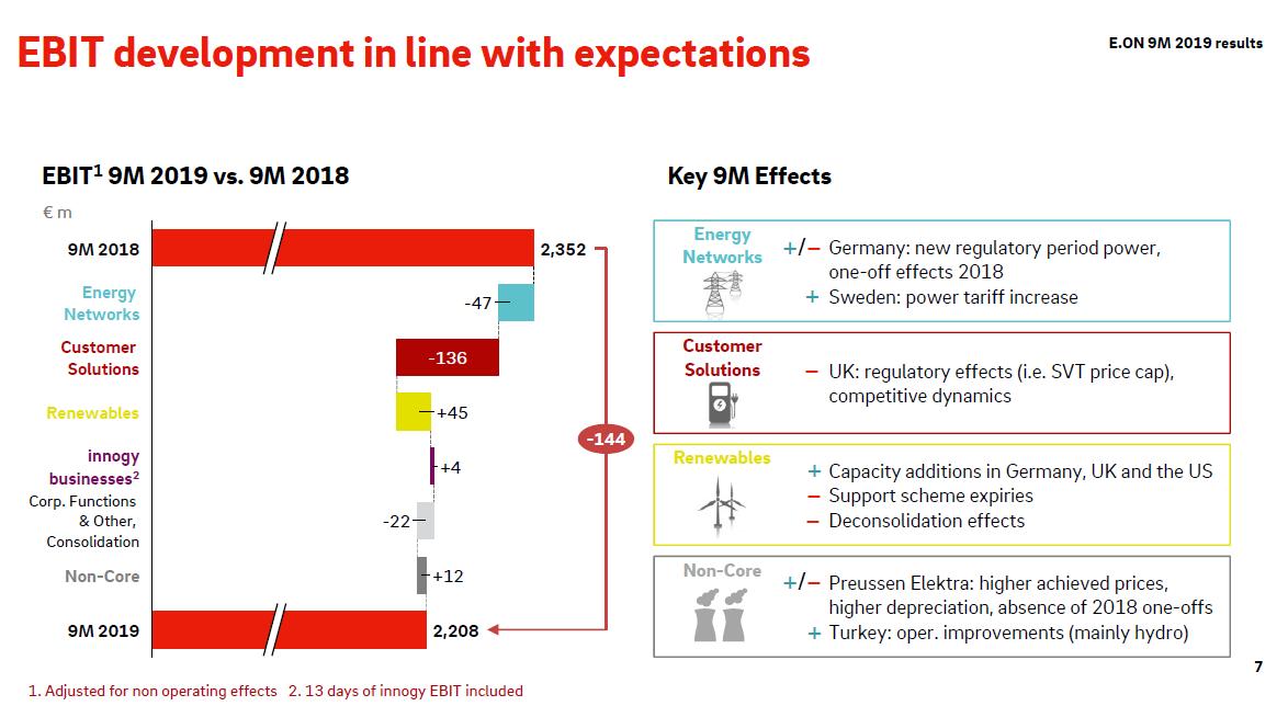 Faktory ovlivňující meziroční změnu provozního zisku za 9M