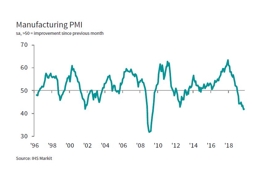 Vývoj německého indexu PMI
