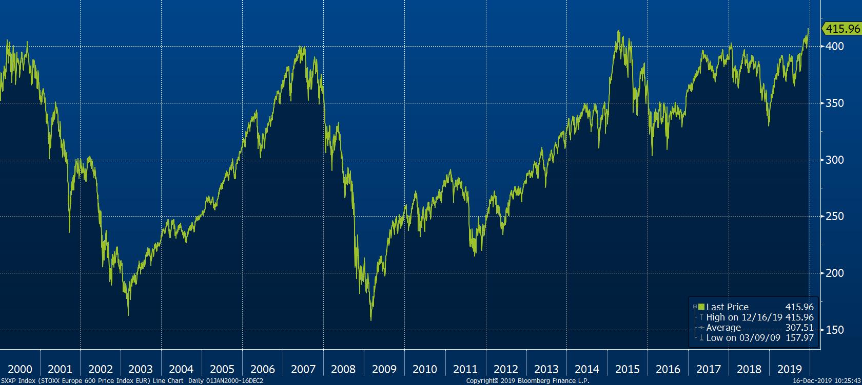 Evropský index Stoxx 600 s akciemi 600 největších evropských firem dnes atakuje historická maxima