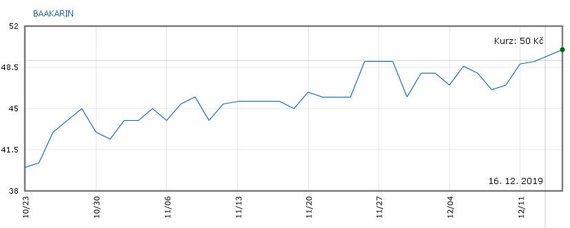 Vývoj ceny akcií KARO INVEST na RM-SYSTÉMu