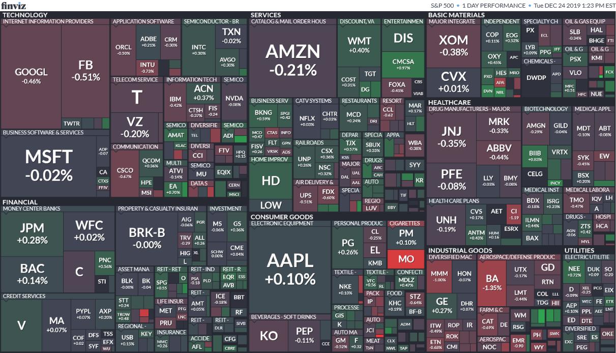 Většina akcií z indexu S&P 500 se obchodovala bez výrazných pohybů