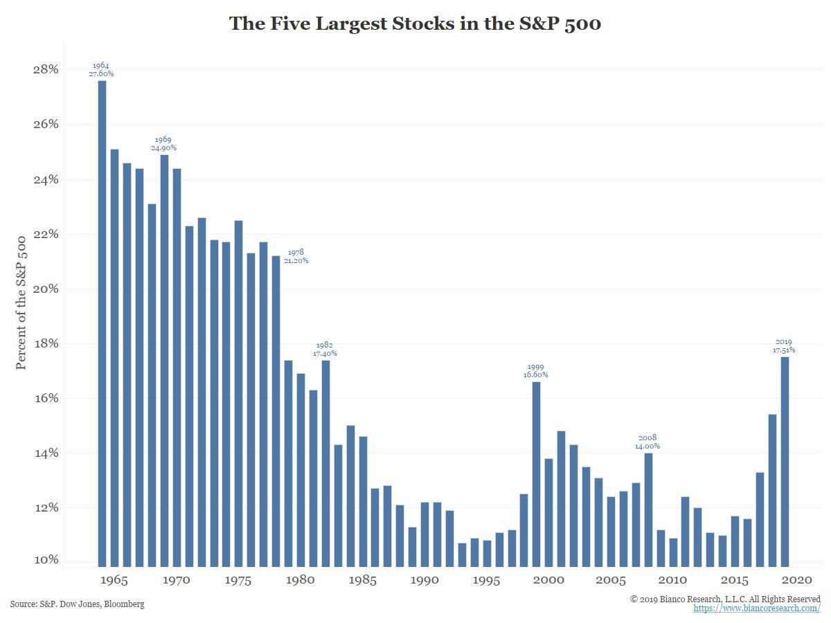 Podíl top 5 největších akcií na celkové tržní aktualizaci indexu S&P 500 od roku 1964, zdroj: James Bianco