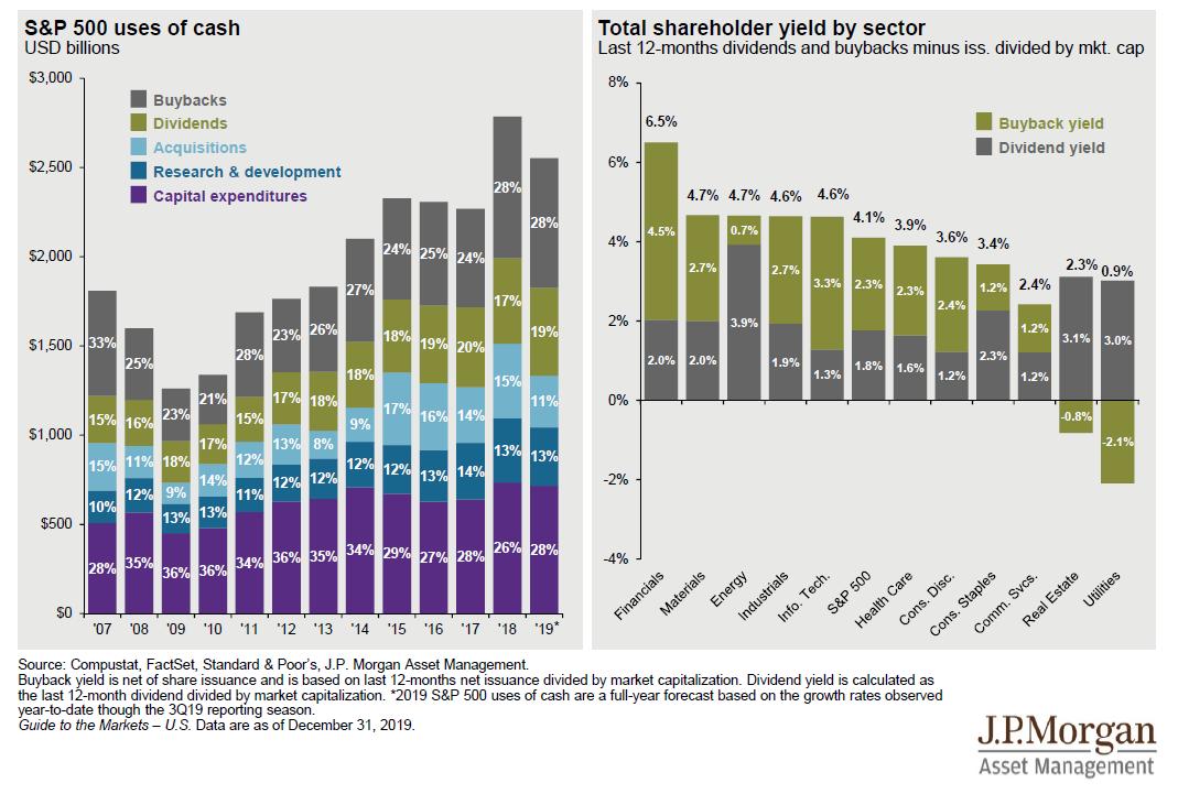 Využití hotovosti americkými společnostmi (šedá - zpětný odkup, zelená - dividendy, světle modrá - akvizice, tmavě modrá - výzkum a vývoj, fialová - kapitálové výdaje), vpravo výnos ze zpětného odkupu (zelená) a dividendový výnos (šedá), zdroj: J.P. Morgan