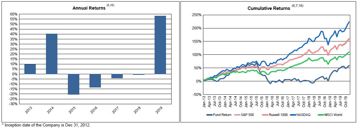 Návratnost Pershing Square Holdings - vlevo po jednotlivých letech, vpravo kumulativní v porovnání