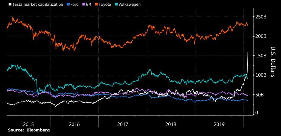 Tržní kapitalizace Tesly a dalších automobilek, zdroj: Bloomberg