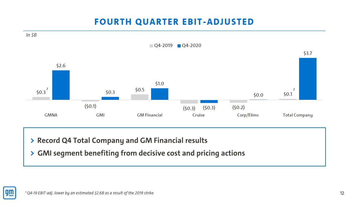 Segmentace provozního zisku GM