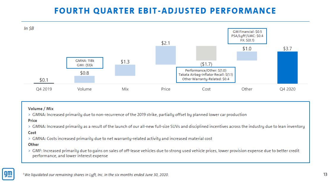 Meziroční vývoj provozního zisku GM