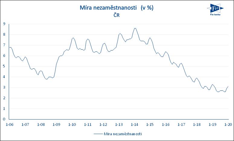Vývoji míry nezaměstnanosti v ČR