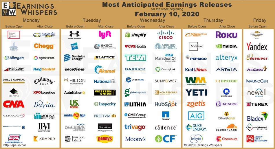 Vybrané výsledky amerických firem v týdnu od 10. února 2020