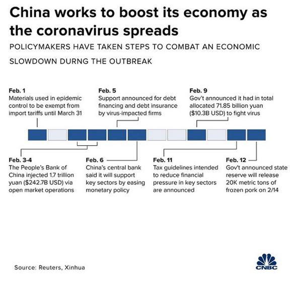 Ekonomické stimuly čínské vlády