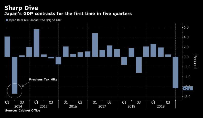 Vývoj japonského HDP