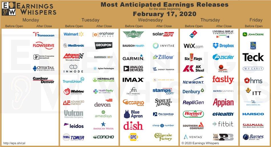 Výsledky amerických firem tento týden
