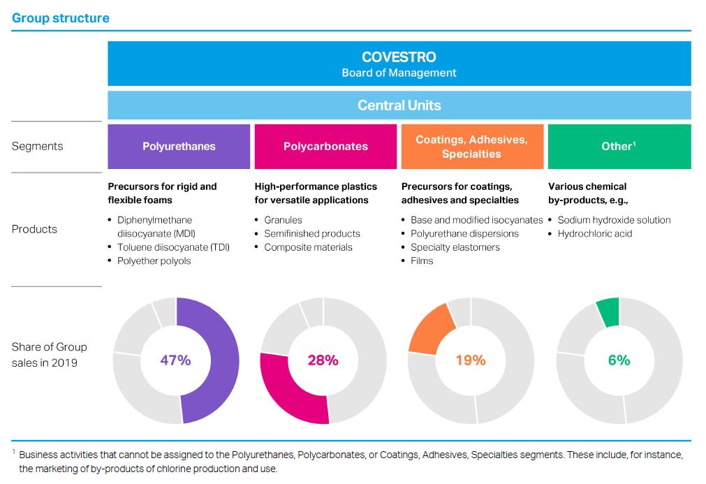 Podíl jednotlivých segmentů na tržbách společnosti Covestro s přehledem hlavních produktů
