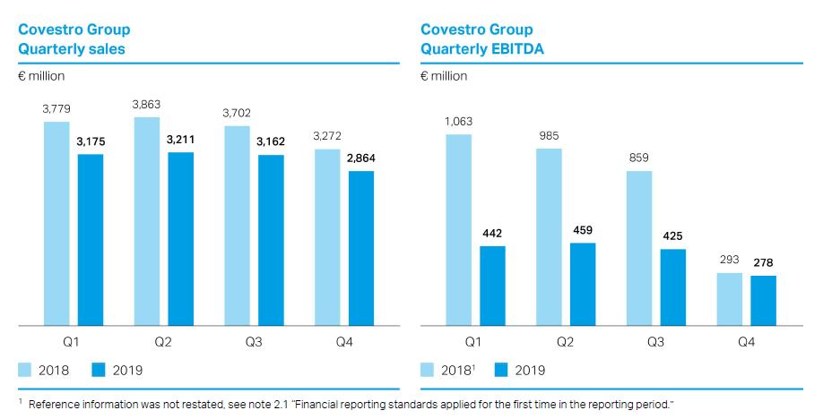Vývoj tržeb (vlevo) a hrubého provozního zisku EBITDA (vpravo) po kvartálech v roce 2018 a 2019