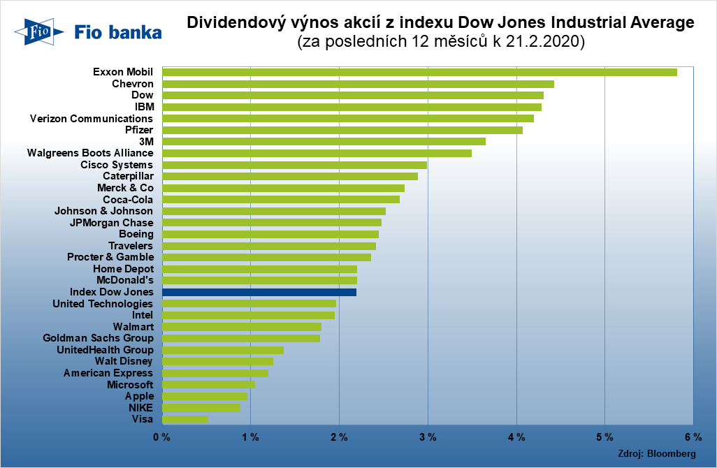 Dividendový výnos akcií z indexu Dow Jones Industrial Average