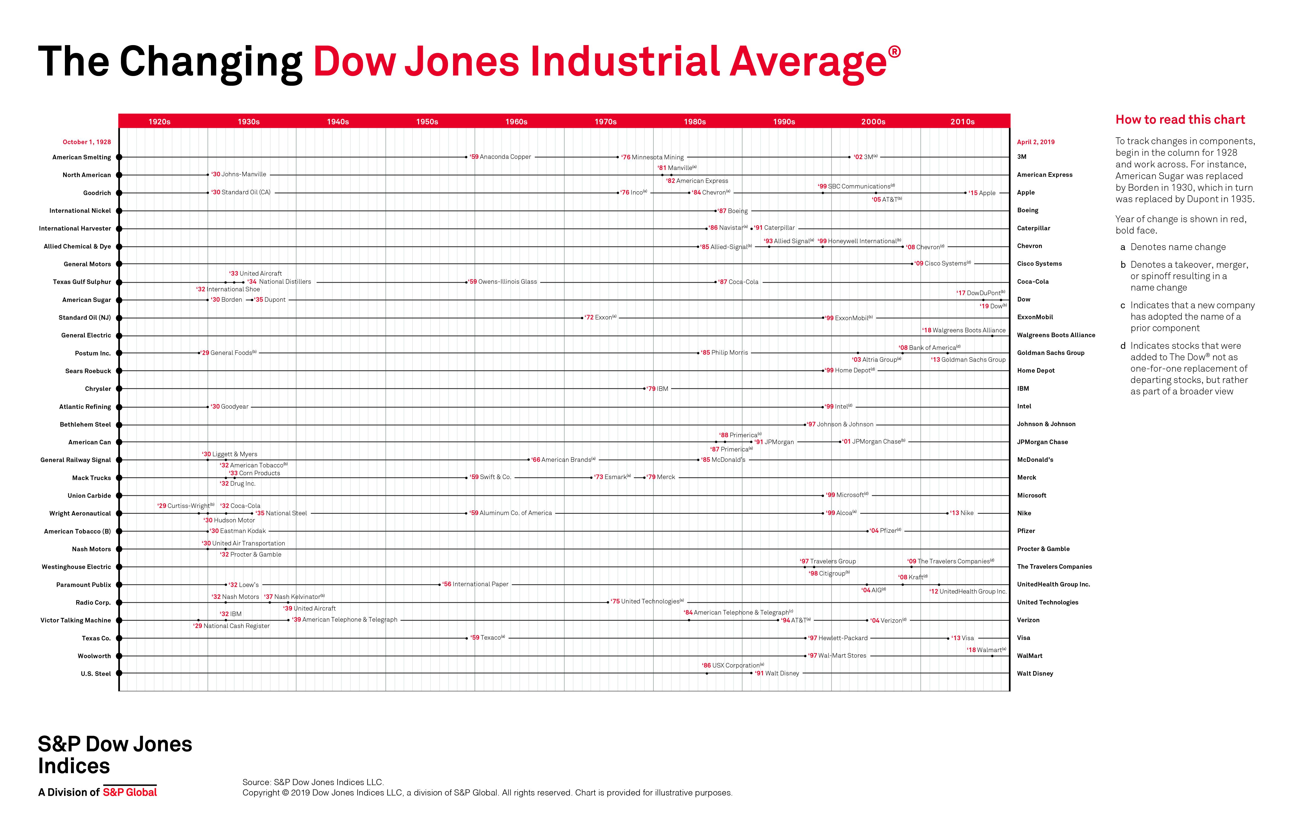 Změny v indexu Dow Jones Industrial Average od roku 1928, kdy byl rozšířen na 30 společností