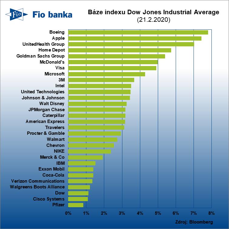 Aktuální složení indexu Dow Jones Industrial Average