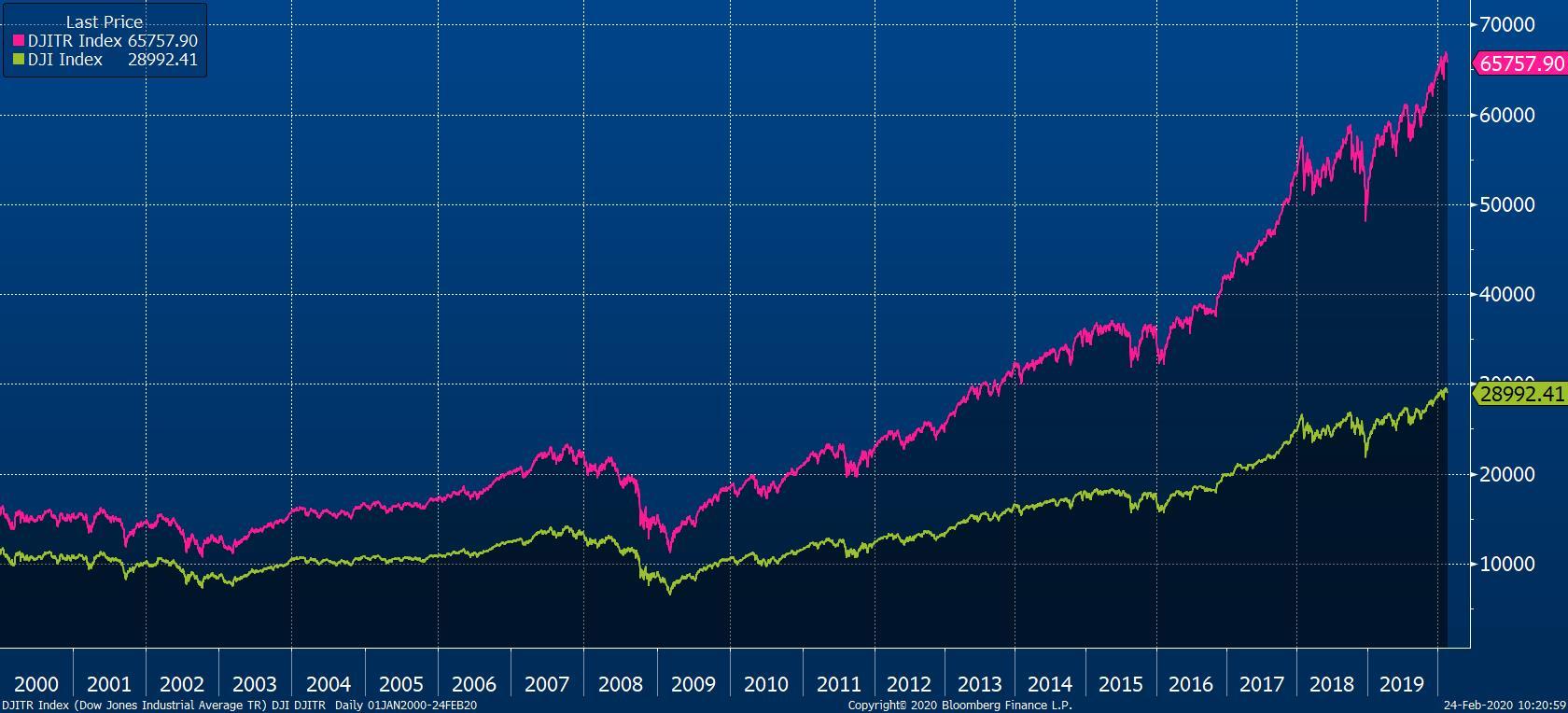 Vývoj indexu Dow Jones Industrial Average ve verzi bez dividend (zelená) a včetně dividend (růžová) od začátku roku 2000