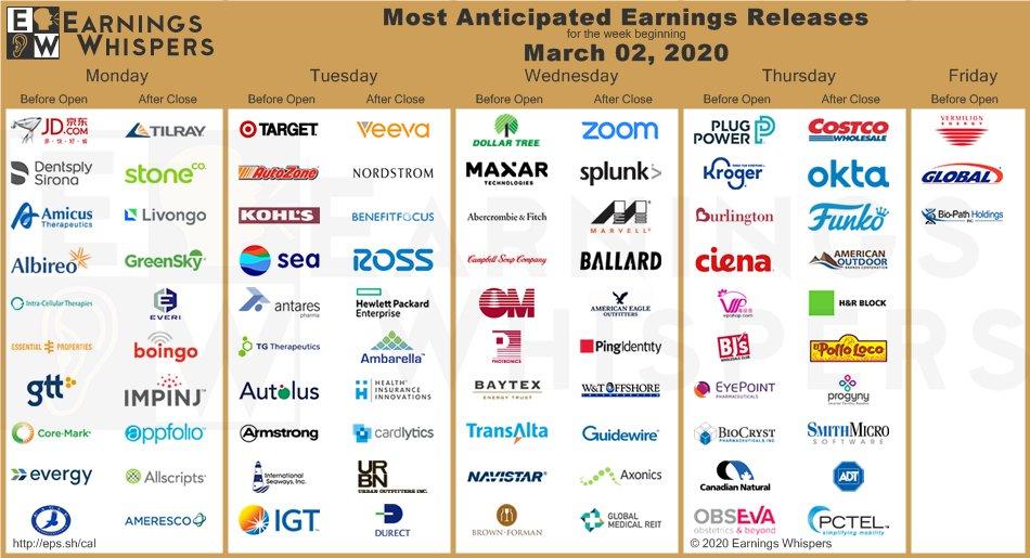 Vybrané výsledky amerických firem dle webu Earnings Whispers